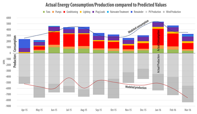 Brock Environmental Center bar graph showing the actual energy consumption/production compared to predicted values