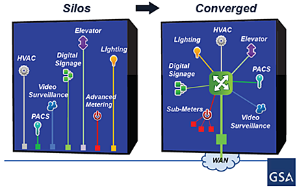 Info graph with two boxes, the left is labeled Silos and shows straight lines for systems-HVAC, PAC, Video Surveillance, Digital Signage, Elevator, Advanced Metering, and Lighting. The right is labeled Converged and shows a WAN network in the center with those same systems-save sub-meters instead of advanced metering-branching off of it.