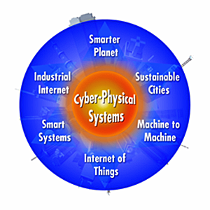 Circular infographic with the label Cyber-Physical Systems at the center/core of the image and starting clockwise the following ideas are outside of and surround the core: Smarter Planet, Sustainable Cities, Machine to Machine, Internet of Things, Smart Systems, and Industrial Internet