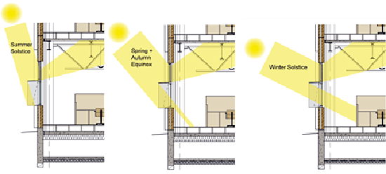 Daylighting Wbdg Whole Building Design Guide