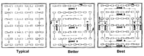 Three lighting control scheme types: left is Typical with no zones labeled; middle is Better with zones 1-4 labeled; right is Best with zones 1-9 labeled
