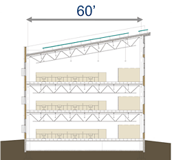 Optimal daylit building section with an arrown labeled 60' above it