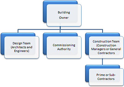 A typical project organizational chart