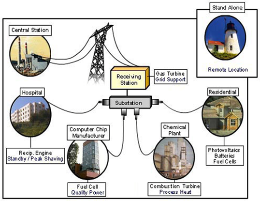 Inforgraphic showing the different types of distributed energy resources and technologies. Connected to a receiving station is gas turbine/grid support and a central station; Connected to a substatation are hospital (recip. engine, standby/peak shaving, computer chip manufacturer (fuel cell, quality power), chemical plant (combustion turbine, process heat), residential (photovoltaics, batteries, fuel cells); also included is a standalone (remote location