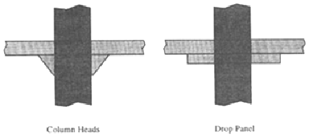 Drawing depicting column heads on the left and a drop panel on the right.