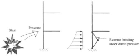 Diagram with two line structures, on the left a blast is depicted applying direct pressure to the lower level of the structure and on the right the structure has a bend in the lower level that is labeled extreme bending under direct pressure.