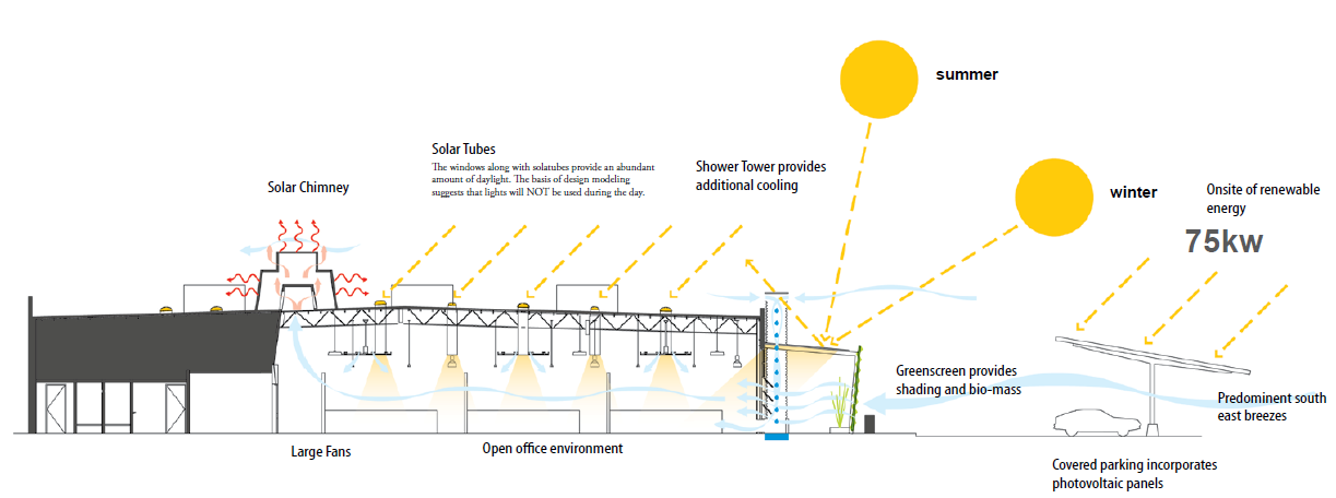 Diagram of how the facility is ventilated from the solar chimney, solar tubes, large fans, open office environment, Shower Tower provides additional cooling, etc.