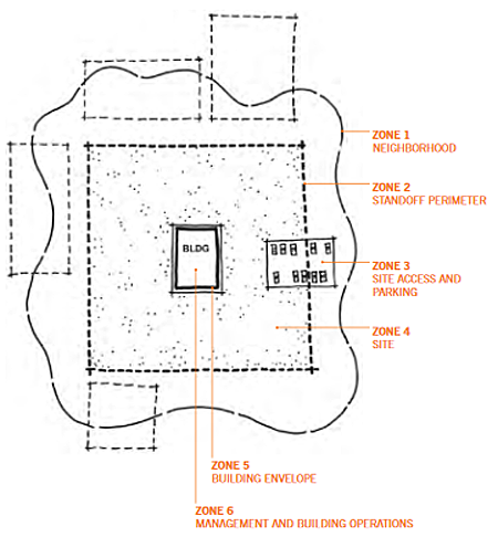Schematic of zones: zone 1 neighborhood; zone 2 standoff perimeter; zone 3 site access and parking; zone 4 site; zone 5 building envelope; zone 6 management and building operations