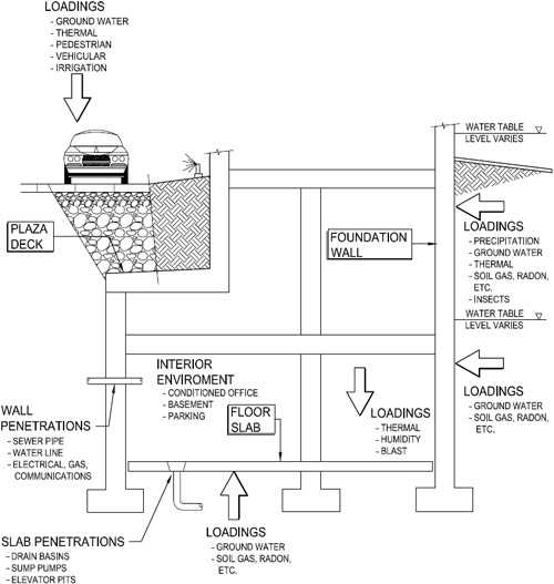 Below Grade Building Systems Schematic