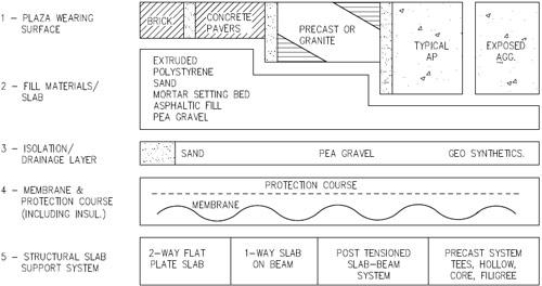 Plaza Decks | WBDG - Whole Building Design Guide