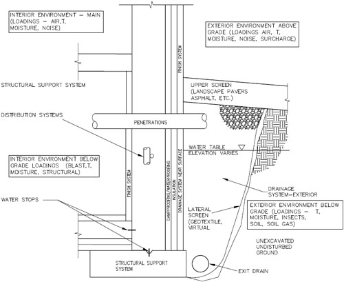 Foundation Wall Schematic