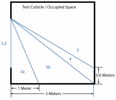 Plan view of test cubicle showing glass performance conditions as a function of distance from test window