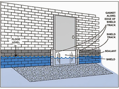 Illustration of a temporary flood shield held in place by permanent metal track