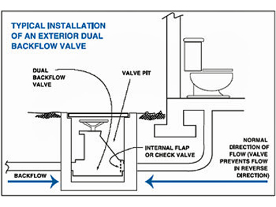 Illustration of typical installation of an exterior dual backflow valve
