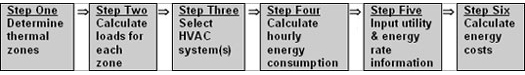 Six step flow chart to determine energy costs