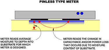 Diagram of the operation of a pinless moisture meter