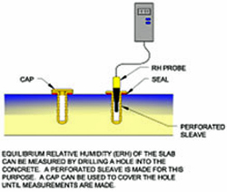 Measuring moisture content of a slab-illustration