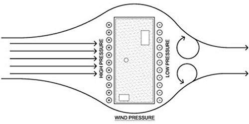 Illustration of wind pressure