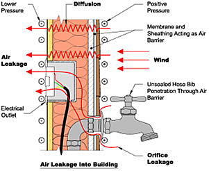 Air leakage into building