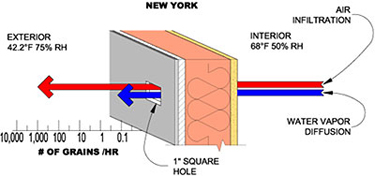 Air infiltration and water vapor diffusion during a heating season in New York