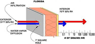 Air infiltration and water vapor diffusion during a cooling season in Florida