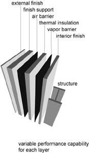 Illustration showing the variable performace capabilities for the modern wall: external finish, finish support, air barrier, thermal insulation, vapor barrier, interior finish and structure.