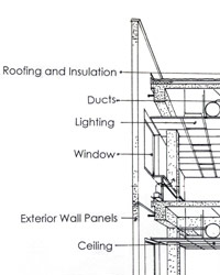 A line drawing illustrating systems that integrate with the building envelope: roofing and insulation, ducts, lighting, windows, exterior wall panels and ceilings.