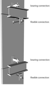 Illustration of typical floor-to-floor panel connections (bearing and flexible)