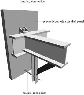 Illustration showing a push-pull connection for a deep pre-cast spandrel attached to a steel beam