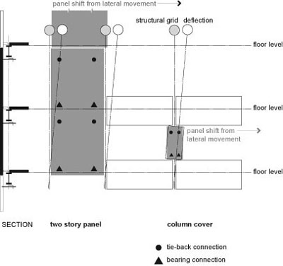 Seismic Safety Of The Building Envelope Wbdg Whole