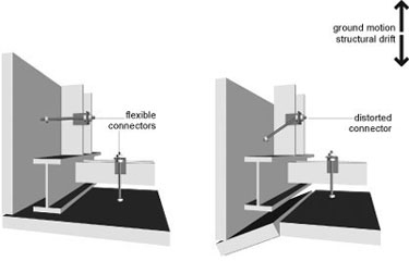 Illustration of cladding corner problem - with structural drift, panels may crack