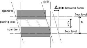 Illustration of typical cladding corner to avoid panel damage