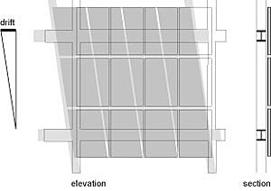 Drawing of relationship between curtain wall and structural drift