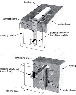 Illustration of advanced cladding connector types