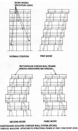 Illustration of earthquake-isolated curtain wall system schematic, showing diagrammatic response at first, second and third modes of vibration