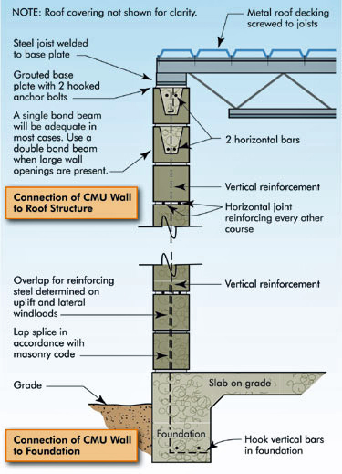 Illustration of load path continuity of the structural system