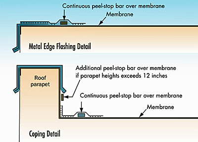 Illustration of a continuous bar near the edge of edge flashing or coping