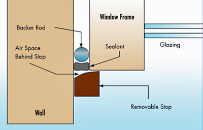 Illustration of sealant joints protected with a removable stop
