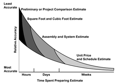 Graph illustrating the four methods of estimating and the level of accuracy that is directly related to the amount of time required to prepare the estimate