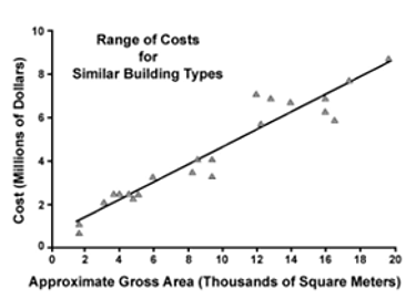 An example of regression analysis used to develop a project comparison estimate. The scattered points in the figure show the combinations of overall project size and cost. The line shown is the best fit of a linear relationship between size and construction cost and may serve to predict a preliminary budget. The distances between the line and the points give a visual impression of the statistical confidence of the estimate.
