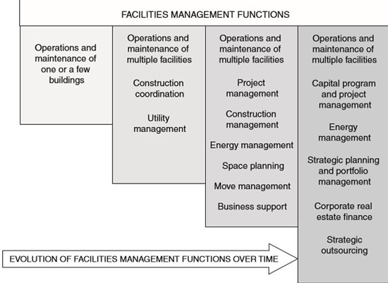 Core Competencies for Federal Facilities Asset Management. SOURCE: NRC. 2008.