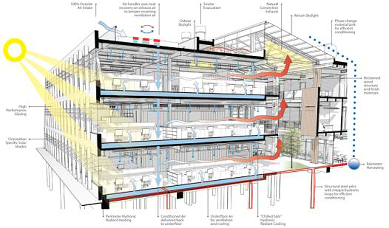 Building section showing sustainable and integrated strategies