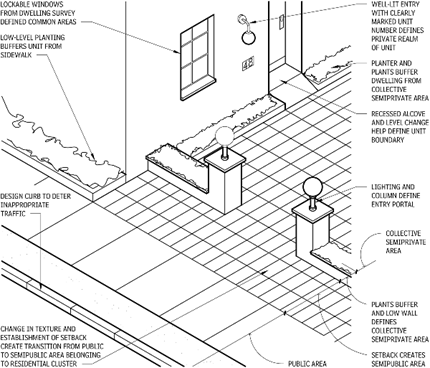 Security layering of spaces