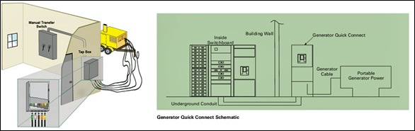 General emergency power quick connects for buildings