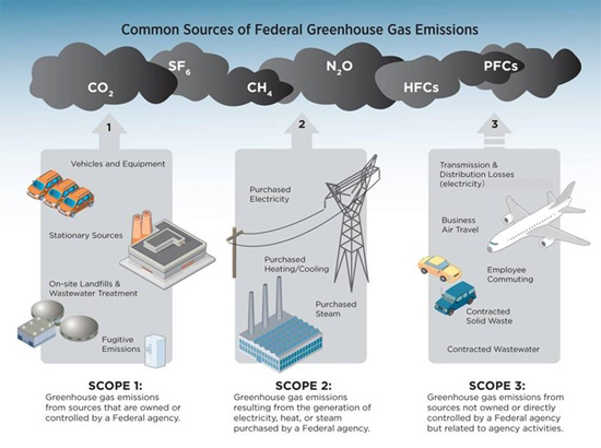 common sources of federal greenhouse gas emissions