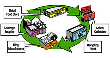Closed-loop recycling illustration including retail food store to school collection to recycling plant to ring manufacturer to beverage supplier and back to retail food store.