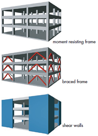 Structural systems for resisisting wind loads: moment resisting frame, braced frame, and shear walls