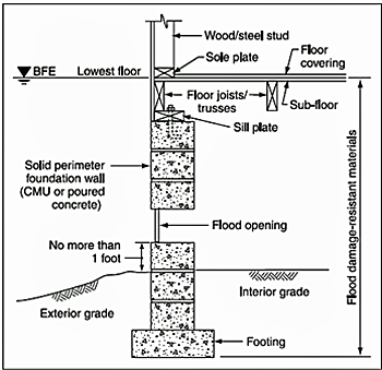Flood-resistant foundation design