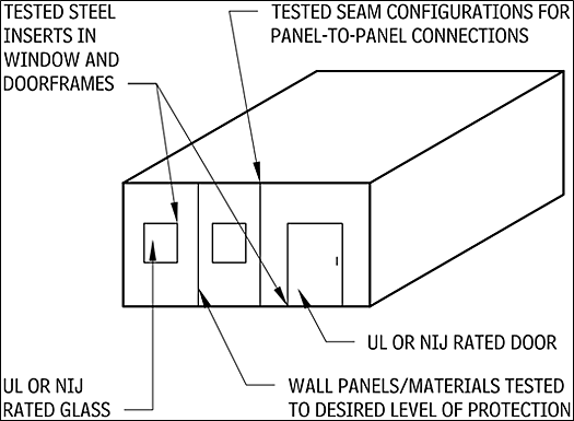 General ballistic protection provisions for buildings