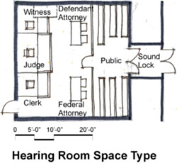 Hearing room space type